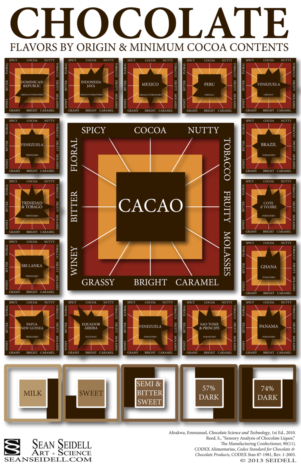 Savory Chocolate Flavor Profiles