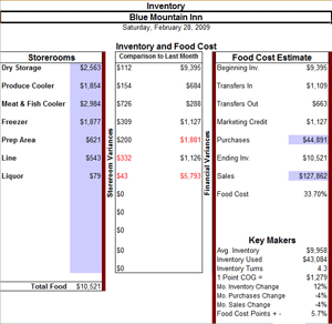 Inventory Food Cost Form