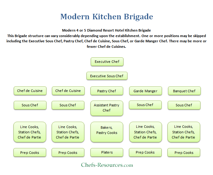 Restaurant Positions In The Kitchen
