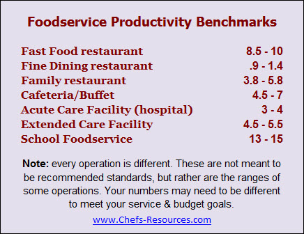 How to Calculate Restaurant Productivity - Chefs Resources
