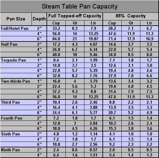 Steamtable Pan Sizes & Capacities